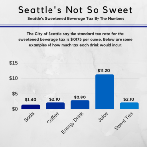 Seattle Tax Rate >> Seattle Implements Sweetened Drink Tax Almost Doubles The Price Of